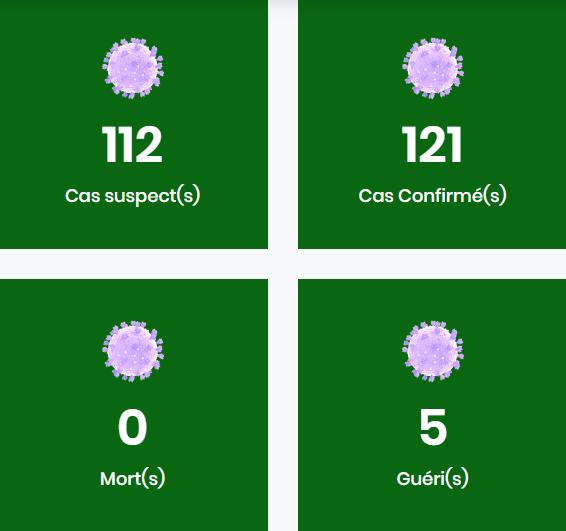 Situation du coronavirus en Guinée le 05 avril