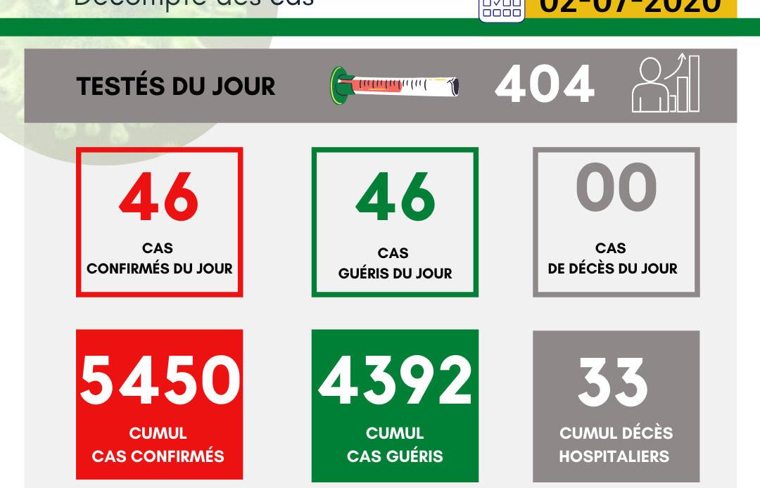 Guinée: situation du COVID-19 au 02/07/20